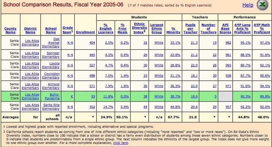 all LASD schools in 2005-6.  Bullis was an all day Kindergarten program only