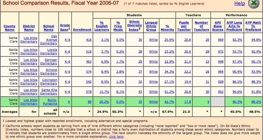 all LASD schools 2006
