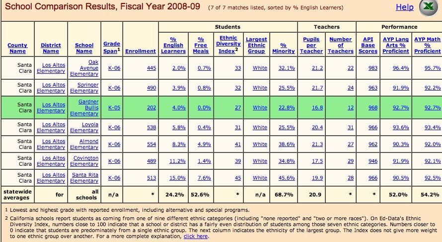 all LASD schools 2008-2009
