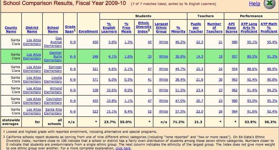 All LASD schools 2009-2010