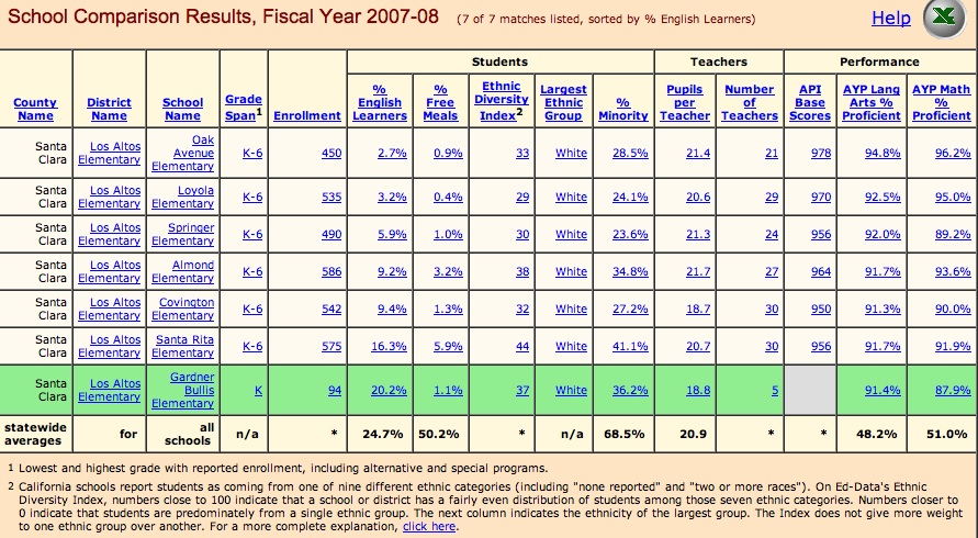 All LASD schools 2007-2008