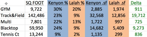 table showing different square foot results LASD vs. LALAHPOLITICO