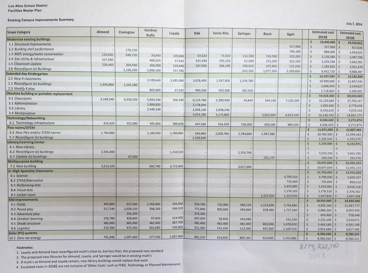 worksheet Baby Cost Worksheet facilities master plan advisory committee measure n project list july 7 existing campuses inch worksheet