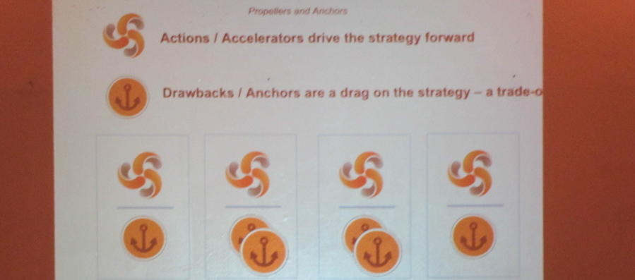 Your speedboat game board/poster  has two kinds of cards.  Propellors or actions. Anchors or drawbacks to an action.