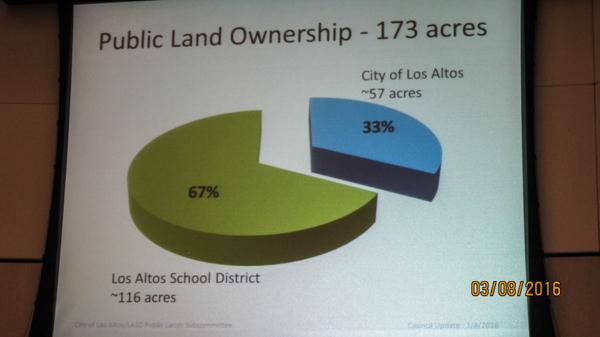 The City of Los ALtos owns 57 acres, while the Los Altos School District owns 116.