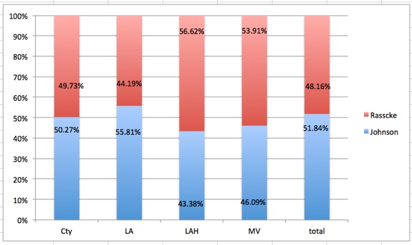 Votes for LASD Board Candidates BY City expressed as percentages. LAH and MV favored Tanya.