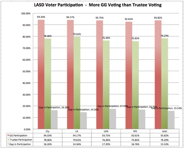 For people who cast a ballot -- that is people who voted for a president - how many also voted in the LASD GG election and the LASD Trustee election?