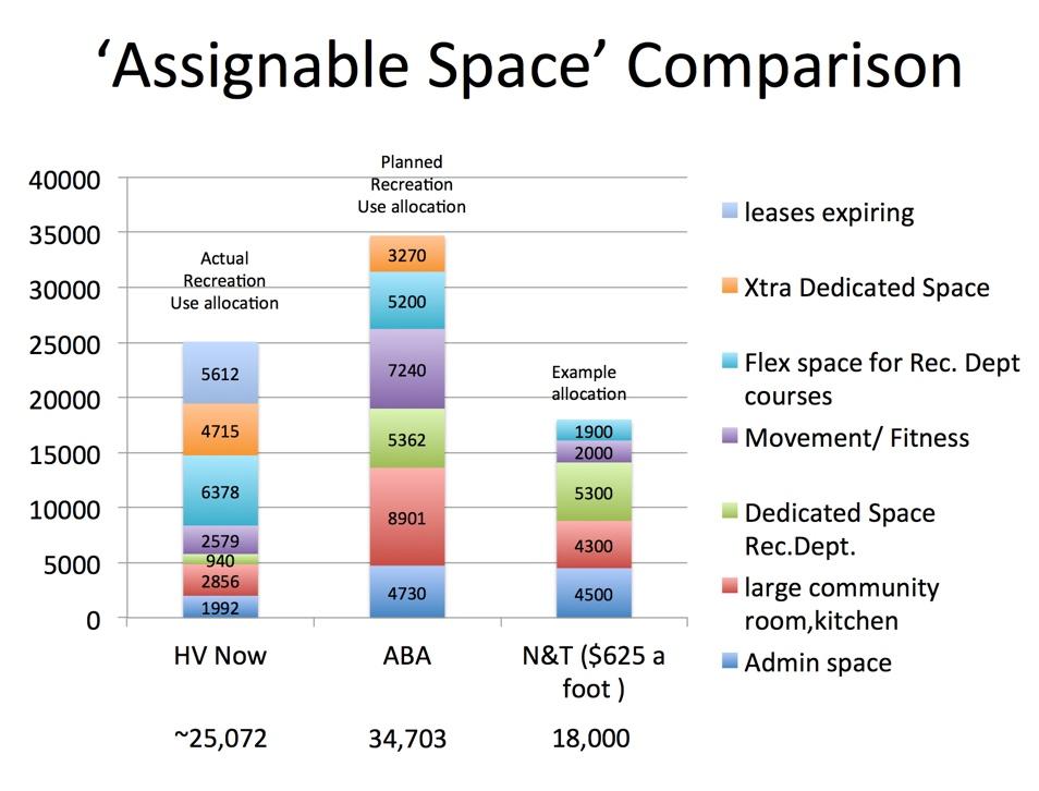 Hillview Community Center Task Force assignable space Los Altos