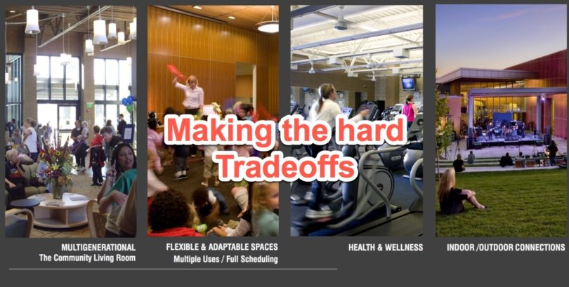 Slide from Noll & Tam about trends in community center design