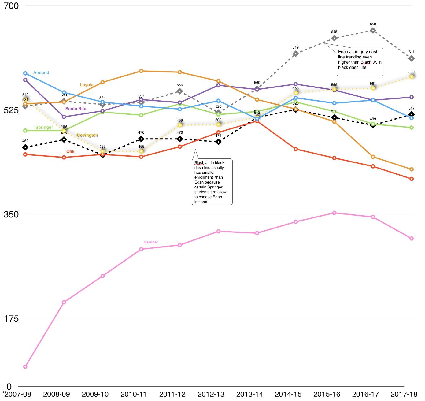 LASD enrollment by school 2007 to 2017, Los Altos School District