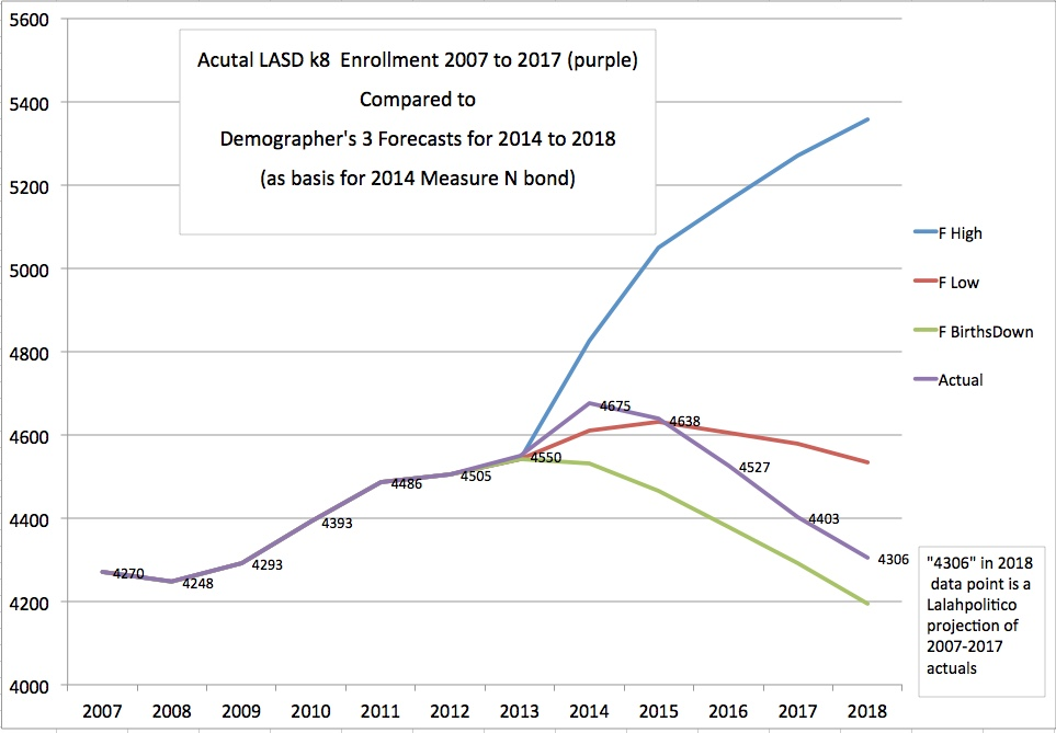 #LASDk8 student enrollment forecast, Los Altos School District, 10th site,