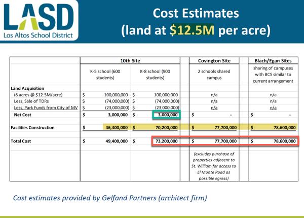LASD lying with statistics