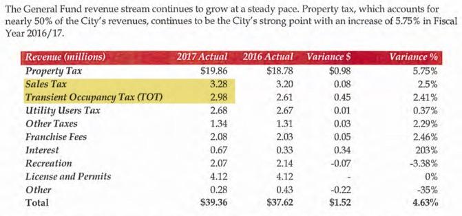 City of Los ALtos Sources of Revenue 2017