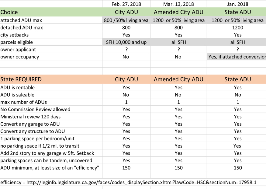 Table comparing 3 ADU laws that might apply to Los Altos