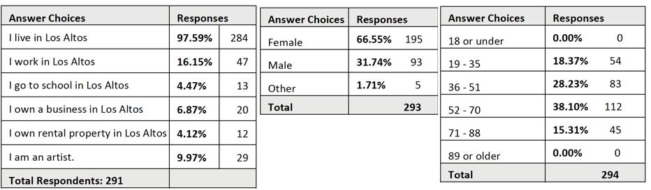 Table Survey Demographics