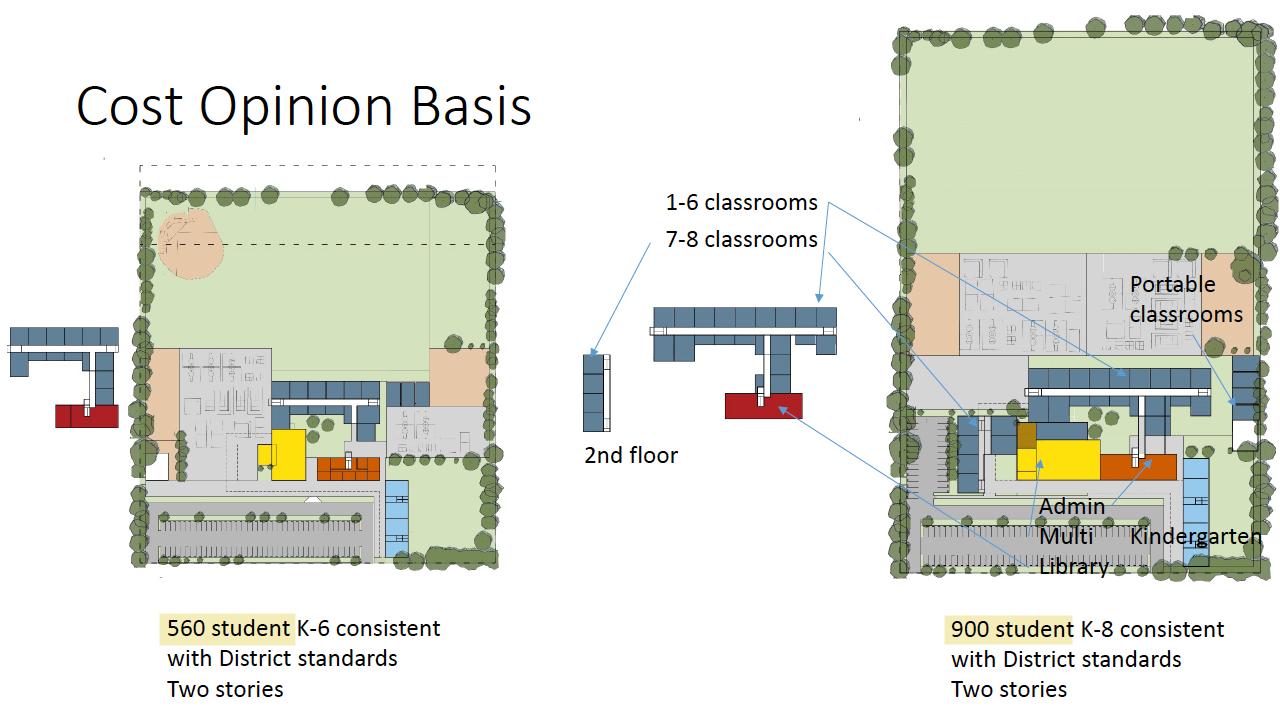 idealized school scheme for an elementary vs a k-8 school