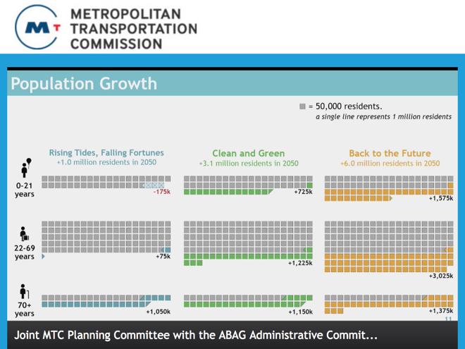 Horizon Project population modeling slide