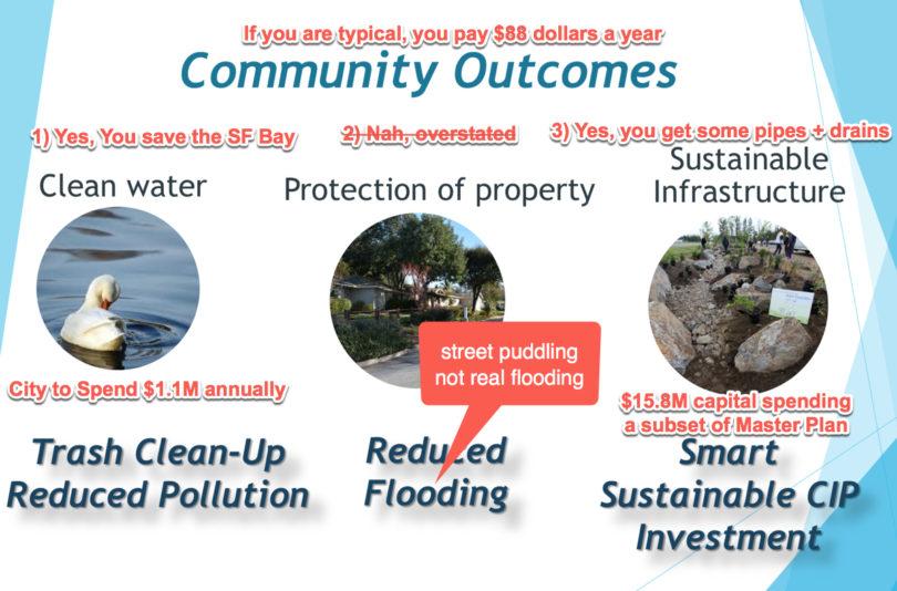Benefits of Los Altos Storm Drain Fee Vote