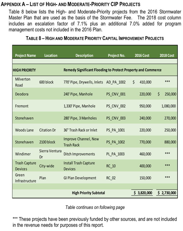 Los Altos Storm Drain Fee HIgh Priority Projects 2019