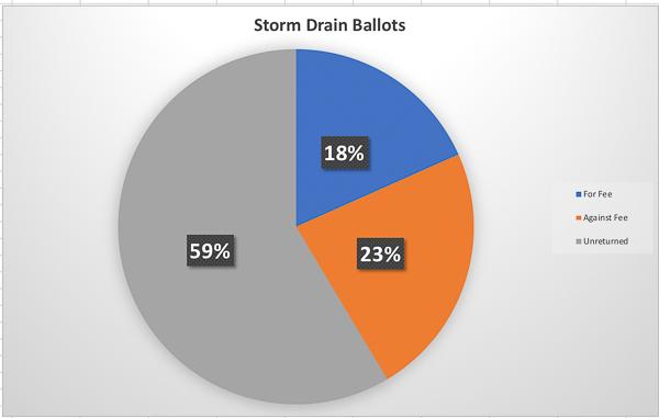 Los Altos Storm Drain Fee voting results