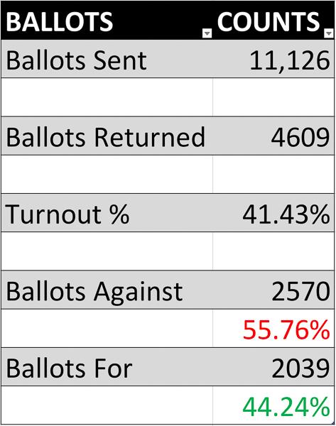 Los Altos Storm Drain voting results June 2019