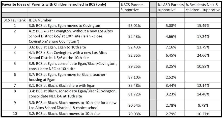 MIG Engagement, LASD Parents BCS ideas
