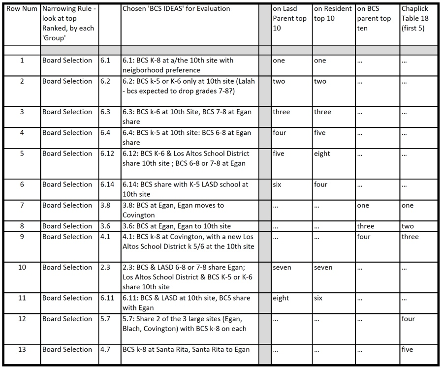a table of BCS ideas chosen by the Los Altos School District trustees