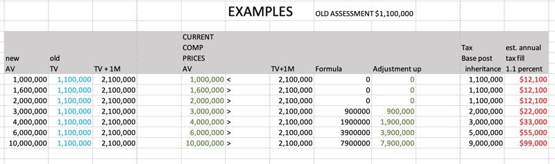 Prop 19 2020 losers spreadsheet